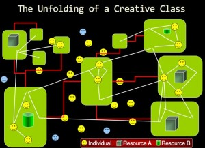 Unfolding_of_a_Creative_Class