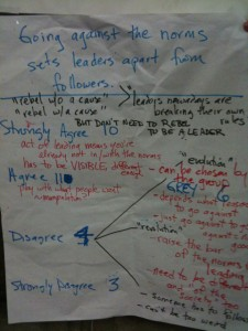 Distribution of 'agreement' and 'disagreement' activity: Do Leaders follow or challenge norms?