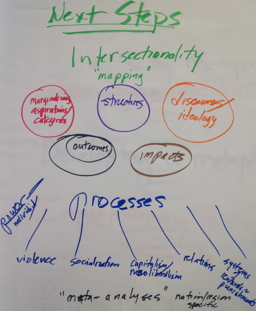 Mapping Intersectionality. Copyright: Margo Okazawa-Rey and the Transnational Feminism Working Group.